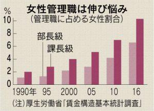 厚労省「賃金構造基本統計調査」